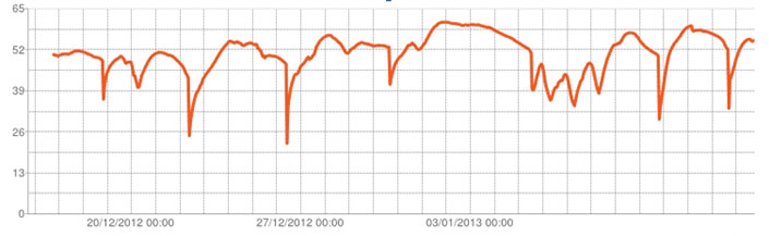 Hot Composting Temperature Graph